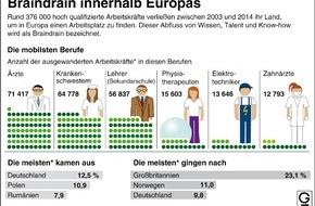 """dpa-infografik GmbH: """"Grafik des Monats"""" - Thema im März: Braindrain - Abfluss von Wissen, Talent und Know-how in Europa"""