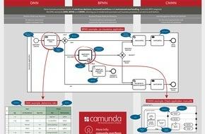 Camunda Services GmbH: Camunda BPM 7.4 wurde am 30. November veröffentlicht