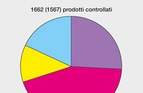 Eidgenössisches Starkstrominspektorat ESTI: ESTI: Il 15% dei prodotti elettrici controllati presentava dei difetti / un prodotto elettrotecnico su sette viene contestato (IMMAGINE)