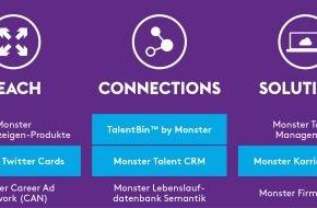 Monster Worldwide Deutschland GmbH: Monster stellt neues Produktportfolio vor (FOTO)