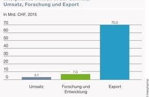 Interpharma: Pharmaindustrie investiert stark in den Forschungsstandort Schweiz