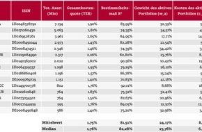 quirin bank AG: Investmentfonds: für wenig Aktivität zu teuer