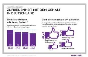 Monster Worldwide Deutschland GmbH: Monster Wage Index zeigt: Geld allein macht nicht glücklich (FOTO)