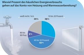 PRIMAGAS Energie GmbH & Co. KG: Deutsche kennen Kostenfalle beim Energieverbrauch nicht