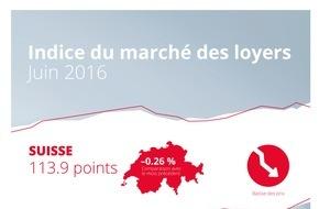 homegate AG: Indice du marché des loyers de homegate.ch: baisse des loyers proposés en juin 2016