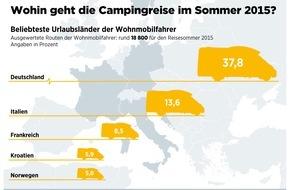 ADAC: Wohnmobilurlauber steuern am liebsten deutsche Ziele an / ADAC hat 18 800 Routenanfragen ausgewertet