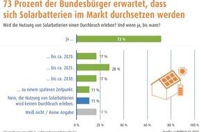 LichtBlick SE: Über 70 Prozent der Bundesbürger erwartet Durchbruch für Solarbatterien (FOTO)