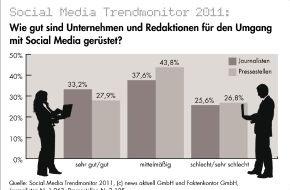 """news aktuell GmbH: Social Media Trendmonitor: Noch immer Nachholbedarf bei Unternehmen und Redaktionen / Social Media gilt als """"wertvolles Arbeitswerkzeug"""", aber oft auch noch als """"notwendiges Übel"""" (mit Bild)"""