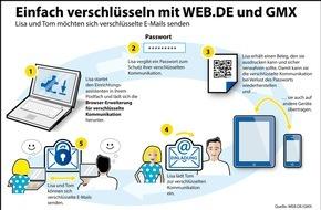 WEB.DE: Weitere Sicherheitsstufe für E-Mail - Profi-Technologie für jedermann nutzbar / WEB.DE und GMX führen komfortable und geräteübergreifende Ende-zu-Ende-Verschlüsselung ein