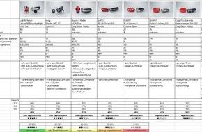 Touring Club Schweiz/Suisse/Svizzero - TCS: Velolampen im TCS Test: Welche Produkte sind top, welche flop?