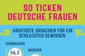 The Lorenz Bahlsen Snack-World GmbH & Co KG Germany: So ticken deutsche Frauen: Fremdgehen und Naschen als häufigste Ursache für schlechtes Gewissen - Chips ohne Fett und Schokolade ohne Zucker der meist geäußerte Wunsch