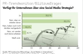 news aktuell GmbH: Nur jedes dritte deutsche Unternehmen hat eine Social-Media-Strategie