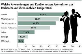 news aktuell GmbH: Umfrage: Fast jeder zweite Journalist recherchiert täglich mobil. Vier von fünf Medienmachern wollen Pressemitteilungen mit Bild
