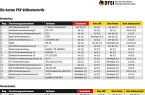 DFSI - Deutsches Finanz-Service Institut GmbH: Die besten Privaten Krankenversicherungstarife für jeden Geldbeutel