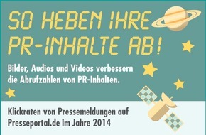 news aktuell GmbH: Bilder verdoppeln die Klickrate einer Pressemeldung - Videos erzeugen sogar 270 Prozent mehr Aufrufe