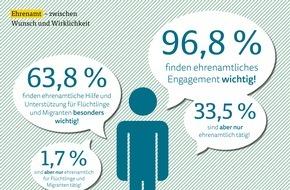 ARAG: ARAG Trend Frühjahr 2015  / Ehrenamt - Deutsche befürworten mehr Hilfe für Flüchtlinge und Migranten