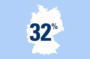 CosmosDirekt: Zahl des Tages: 32 Prozent der Deutschen fahren ein Citybike