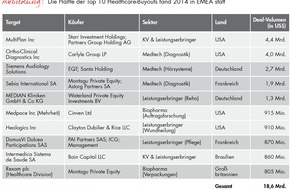 "Bain & Company: Neue Ausgabe des ""Global Healthcare Private Equity Report"" von Bain / Investitionen von Buy-out-Fonds in europäischen Gesundheitssektor verdreifachen sich"