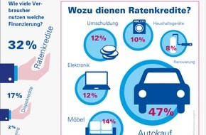 Bankenfachverband e.V.: Finanzierungsstudie 2015: Autokauf ist wichtigster Grund für private Kreditaufnahme