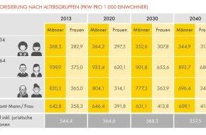 """Shell Deutschland Oil GmbH: Shell PKW-Szenarien bis 2040 / 2022 ist """"Peak Car"""" / Kraftstoffverbrauch und CO2-Emissionen sinken um 50%"""