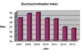 Deutscher Imkerbund e. V.: Deutscher Imkerbund veröffentlicht Jahresbericht (FOTO)