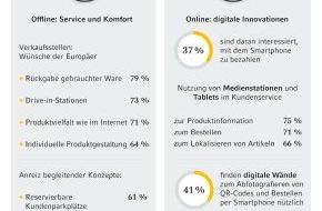 Commerz Finanz GmbH: (Europäische Studie) Europas Verbraucher fragen individuelles Erlebnis-Shopping nach