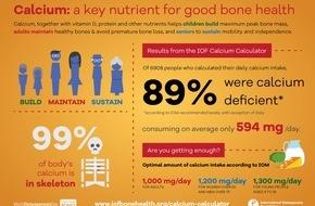 The International Osteoporosis Foundation (IOF): Kalzium-Rechner zeigt, dass 89 % der Nutzer nicht genügend Kalzium zu sich nehmen, ein wichtiger Nährstoff für die Knochengesundheit