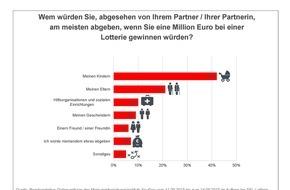 SKL - Millionenspiel: Millionengewinn: Wie spendabel sind die Deutschen? / Aktuelle Umfrage zum Start der 138. SKL-Lotterie am 1. Dezember mit Gewinnen im Gesamtwert von über 1,28 Milliarden Euro