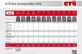 GTÜ Gesellschaft für Technische Überwachung GmbH: GTÜ Sommerreifentest 2015: Gute Pneus sind ihr Geld wert