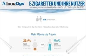 InnoCigs GmbH & Co. KG: E-Zigaretten: Wer macht das überhaupt?
