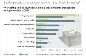 news aktuell GmbH: Wahlkampfjahr 2009: Hintergrundgespräche für Journalisten am wichtigsten - Web 2.0-Angebote noch mit wenig Relevanz