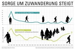 """GfK Verein: Die Deutschen sorgen sich über Zuwanderung / Ergebnisse der """"Challenges of Nations 2015"""" des GfK Vereins"""