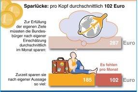 BVR Bundesverband der dt. Volksbanken und Raiffeisenbanken: BVR-Studie: Sparneigung der Deutschen sinkt unter dem Einfluss niedriger Zinsen / Sparlücke liegt bei durchschnittlich 102 Euro pro Monat