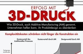 Bain & Company: 3D-Druck an der Schwelle der Massenfertigung / Weltweiter Umsatz wächst bis 2018 auf über zwölf Milliarden US-Dollar