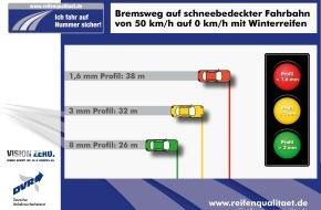 Deutscher Verkehrssicherheitsrat e.V.: Sicher unterwegs bei Eis und Schnee - das geht nur mit Winterreifen