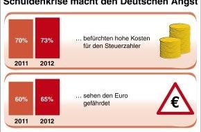 """R+V-Infocenter: Studie der R+V Versicherung """"Die Ängste der Deutschen 2012"""" / Damoklesschwert Euro-Schuldenkrise: Sorgen um die Wirtschaft verdrängen Angst vor Krankheit und Terror"""