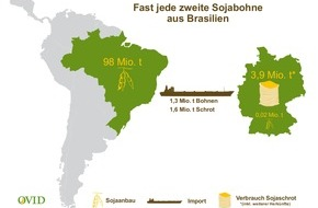 OVID, Verband der ölsaatenverarbeitenden Industrie in Deutschland e.V.: Soja-Moratorium in Brasilien jetzt dauerhaft