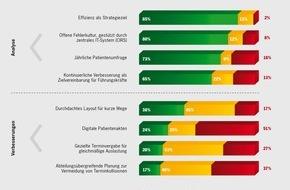 Porsche Consulting GmbH: Umfrage von Porsche Consulting ergibt: Kliniken arbeiten an verbesserter Organisation / Deutsche Krankenhaus-Chefs wollen mehr auf Patienten hören