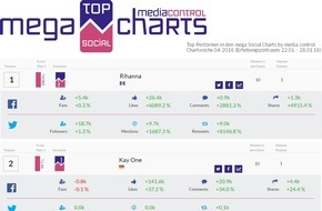 media control GmbH: Nationaler Facebook + Twitter-Erfolg ist messbar: Rihanna und Kay One sind Top-Performer in Deutschland im Netz