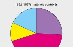 Eidgenössisches Starkstrominspektorat ESTI: ESTI: 15% des matériels électriques ont montré des défauts / un matériel électrotechnique sur sept fait l'objet d'une contestation