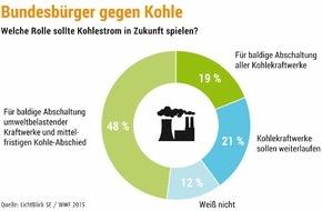 LichtBlick SE: Bundesbürger gegen Kohle / Umfrage: Die Mehrheit der Deutschen lehnt klimaschädlichsten Energieträger ab