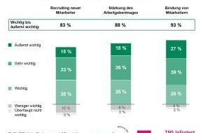 Studiengemeinschaft Darmstadt SGD: Weiterbildung hilft im Wettbewerb um Talente / TNS Infratest-Studie 2014: positive Effekte für Mitarbeiterbindung, Rekrutierung und Arbeitgeberimage