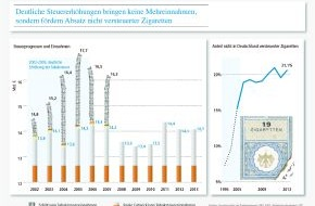 Deutscher Zigarettenverband e.V.: Forderungen der WHO nach drastischen Tabaksteuererhöhungen hinterlassen nur Verlierer (FOTO)