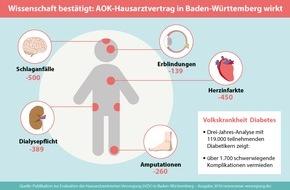 AOK Baden-Württemberg: 8-Jahres-Bilanz: Hausarztzentrierte Versorgung im Südwesten untermauert Vorteile / Pro Jahr 3.900 vermiedene Klinikeinweisungen bei Herzkranken - Diabetiker vor 1.700 schweren Komplikationen bewahrt