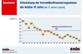 BKM Bausparkasse Mainz AG: Niedrigzinsphase auch für aufgeschobene Investitionen nutzen - BKM bietet 15-jähriges Konstantdarlehen ab 3,14 Prozent p.a. nom./3,35 Prozent p.a. eff. (mit Bild)