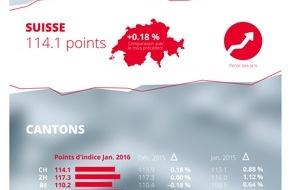 homegate AG: Indice du marché des loyers homegate.ch: hausse des loyers en janvier 2016