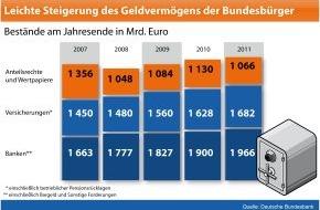 BVR Bundesverband der dt. Volksbanken und Raiffeisenbanken: BVR zum Weltspartag: Moderater Rückgang der Sparanstrengungen / Deutsche Haushalte investieren verstärkt in Sachvermögen