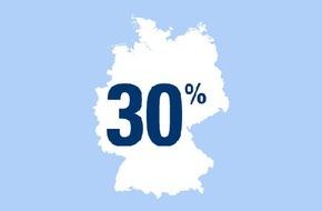 """CosmosDirekt: """"Seid ihr jeck?"""": 30 Prozent der Bundesbürger sind Karnevals- oder Faschingsfans"""