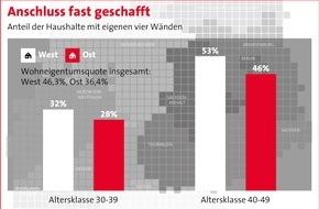 Bundesgeschäftsstelle Landesbausparkassen (LBS): Anschluss fast geschafft / Wohneigentumsquote bei den 30- bis 50-jährigen Ostdeutschen fast auf Westniveau - Enormer Aufholprozess
