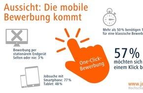 Jobware Online-Service GmbH: Jobware: Die mobile Bewerbung kommt bestimmt / 77 Prozent nutzen das Smartphone für die Jobsuche / 50 Prozent würden sich mobil bewerben